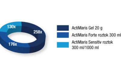 """Výsledky dotazníku """"hodnocení přípravků ActiMaris"""""""