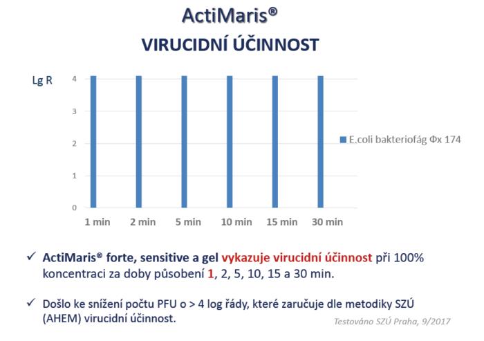 virucidní účinnost